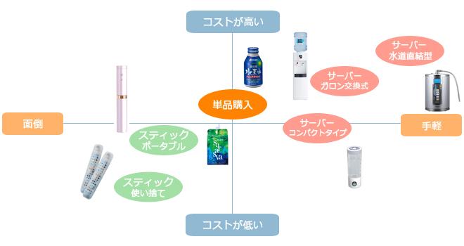 水素水選び方グラフ