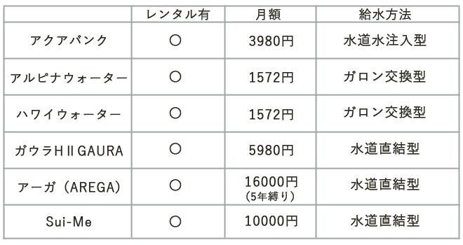 水素水サーバー6社比較表