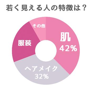 若く見える人の円グラフ